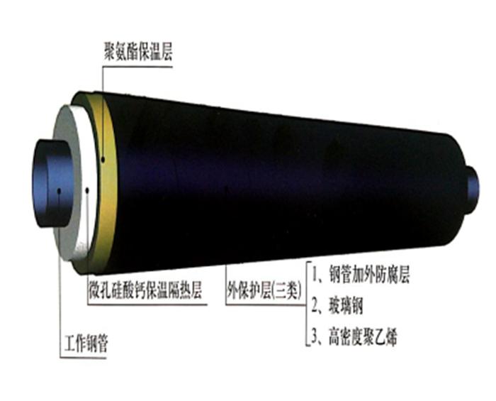 钢套管蒸汽直埋保温管
