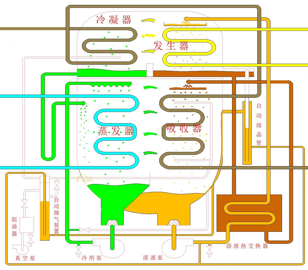 溴化鋰熱泵機組構成