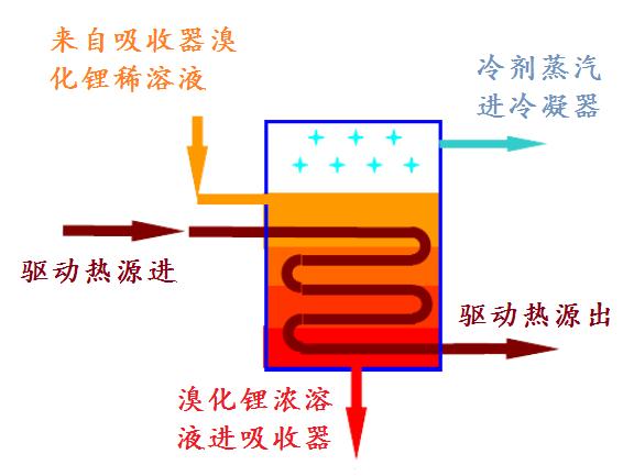溴化鋰熱泵發生器