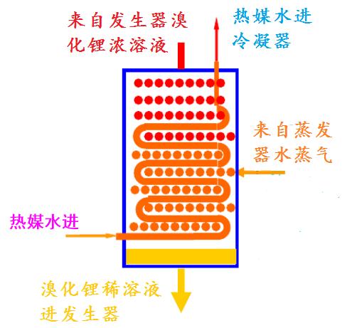 溴化鋰熱泵蒸發器