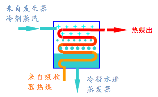 溴化鋰吸收式熱泵工作原理圖