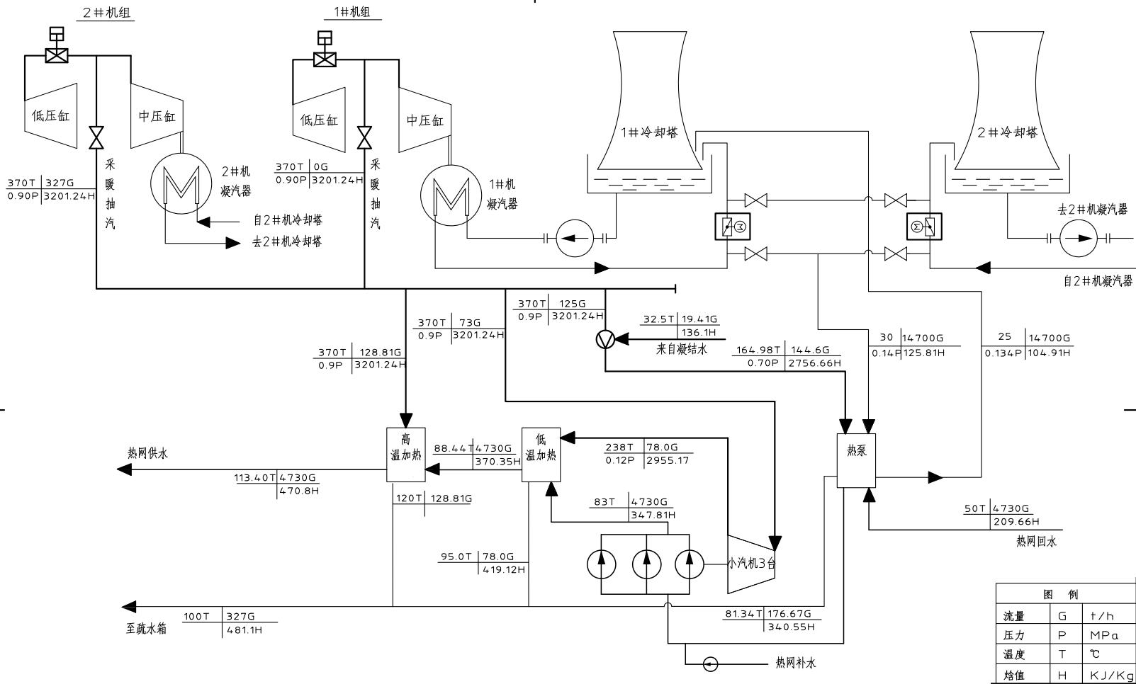 系統熱平衡圖