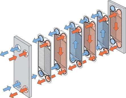 板式换热器工作原理及应用